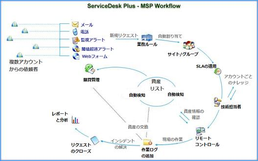 msp用サービスデスク構築 運用 ツール servicedesk plus msp 英語