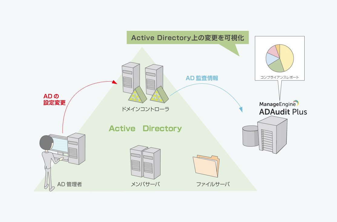 Active Directory監査ソフト「ADAudit Plus」利用イメージ