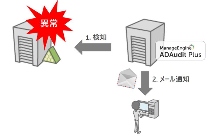 ADAudit Plus:アラート機能