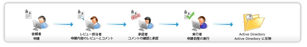 Active Directory 申請/承認ワークフロー