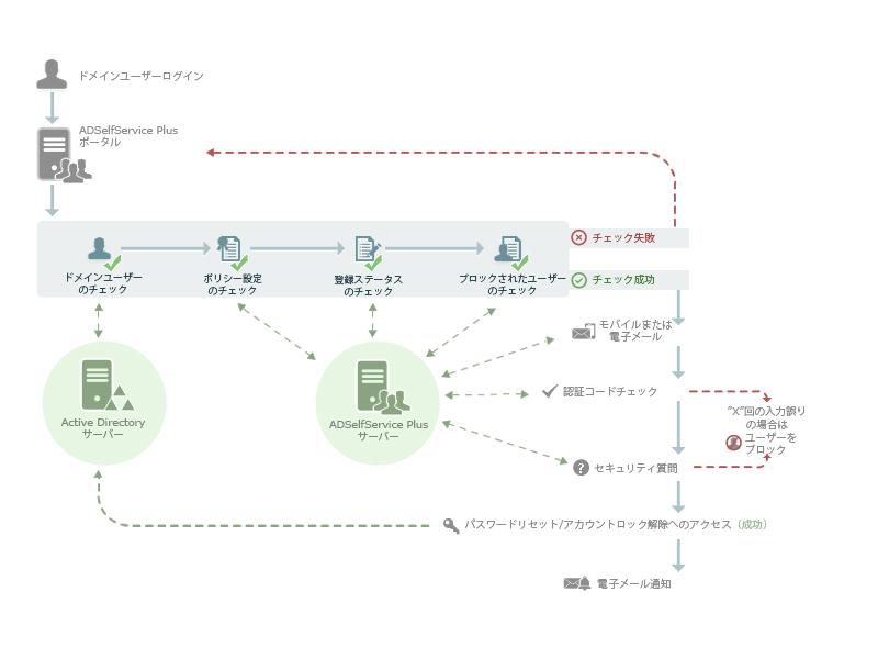 ADSelfService Plus : マルチファクター認証による本人確認プロセス
