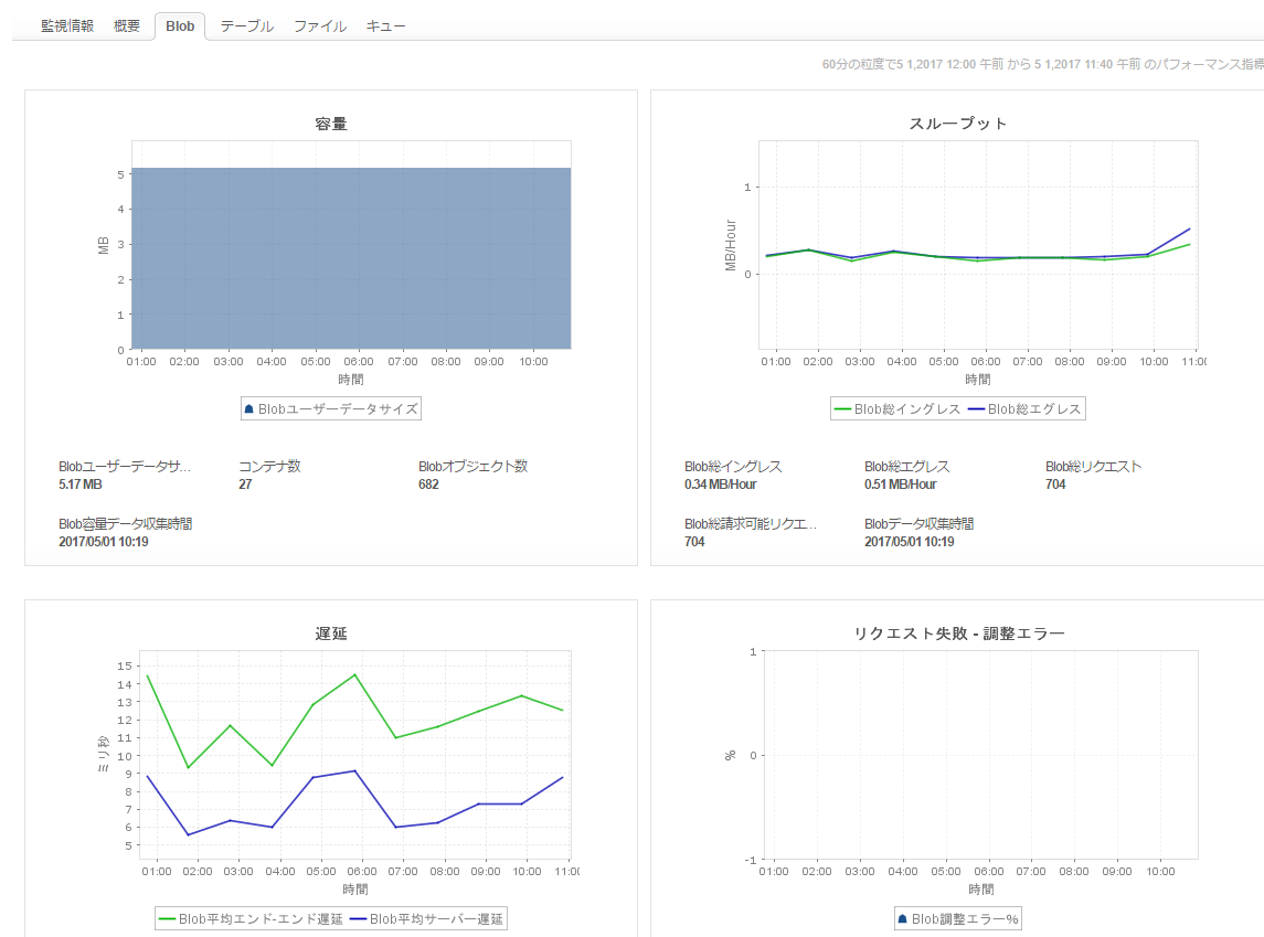 Azureストレージ監視画面