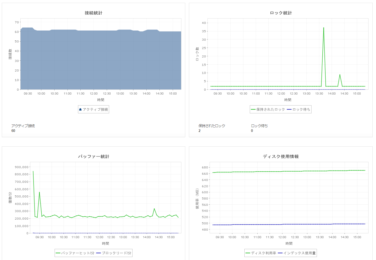 OpManagerデータベース統計