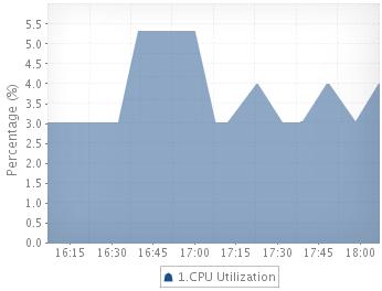 [Cassandra CPU使用量 グラフ]