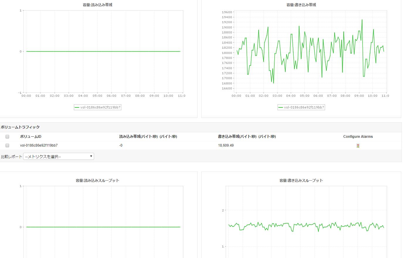 Amazon EBSボリューム監視