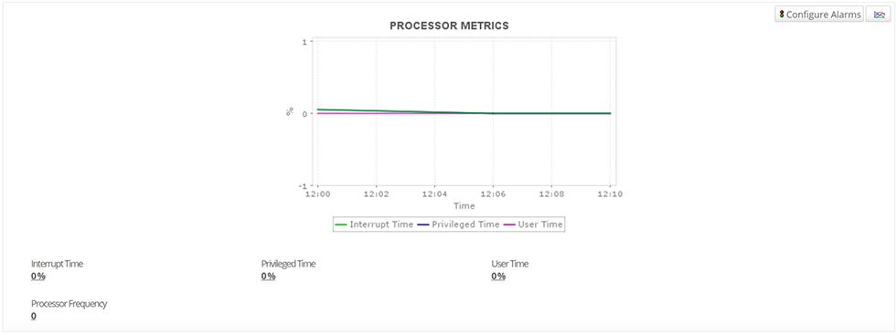 メモリー利用率とプロセッサーの情報