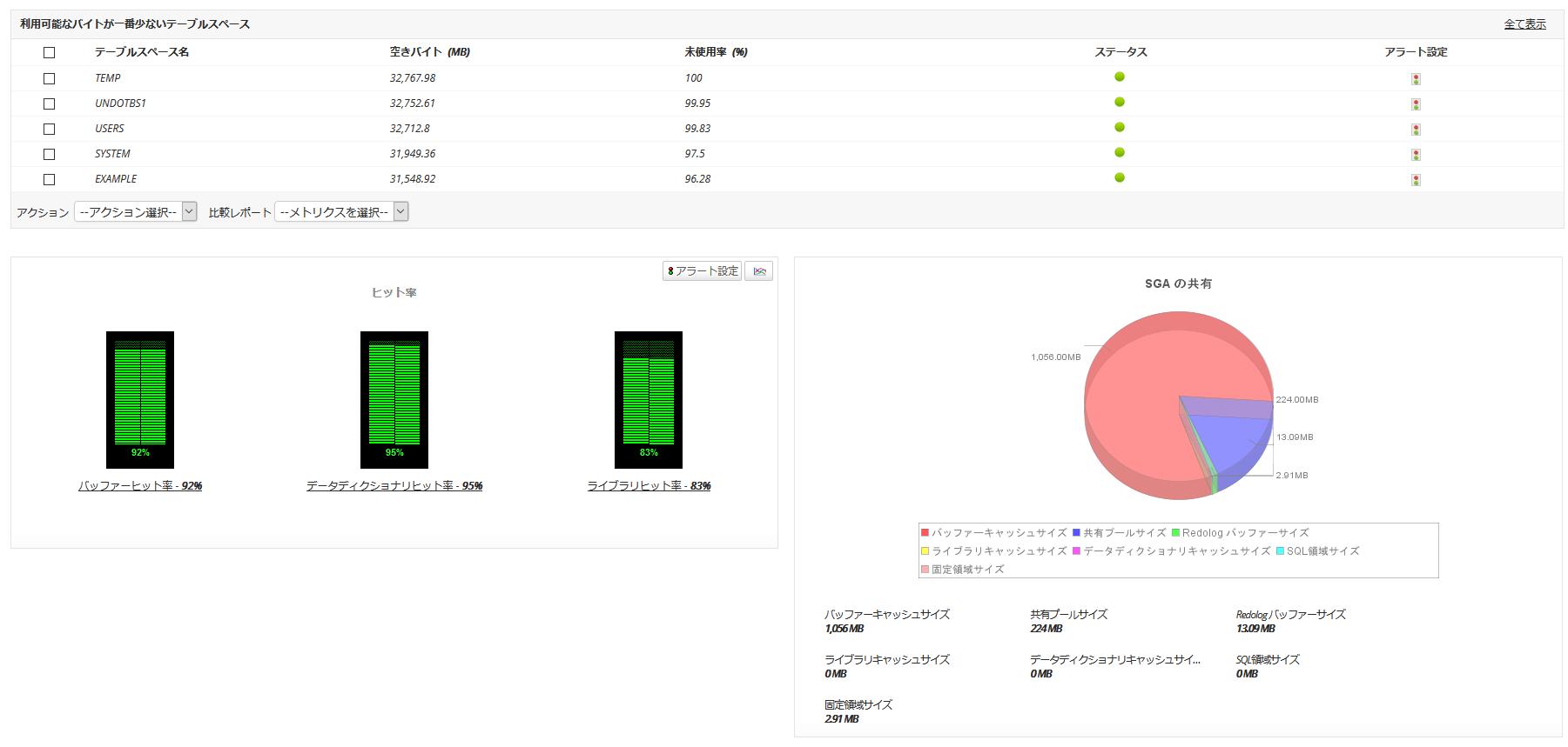 Oracle データベースサーバー 監視