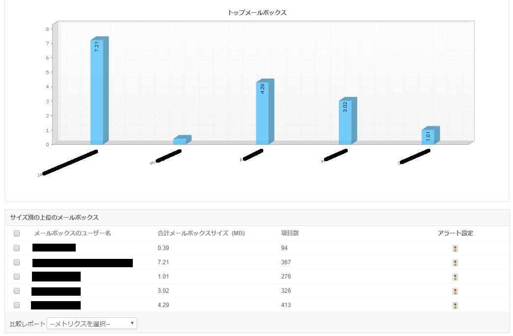 Office365 Exchange Online監視