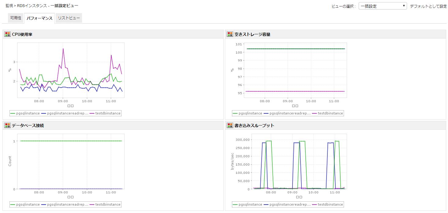 Amazon RDS CPU使用率 レポート