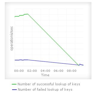 [Redis データベースのキースペース統計情報]