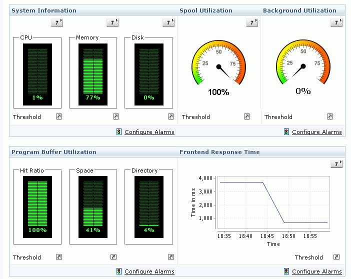 SAP監視 - 概要画面
