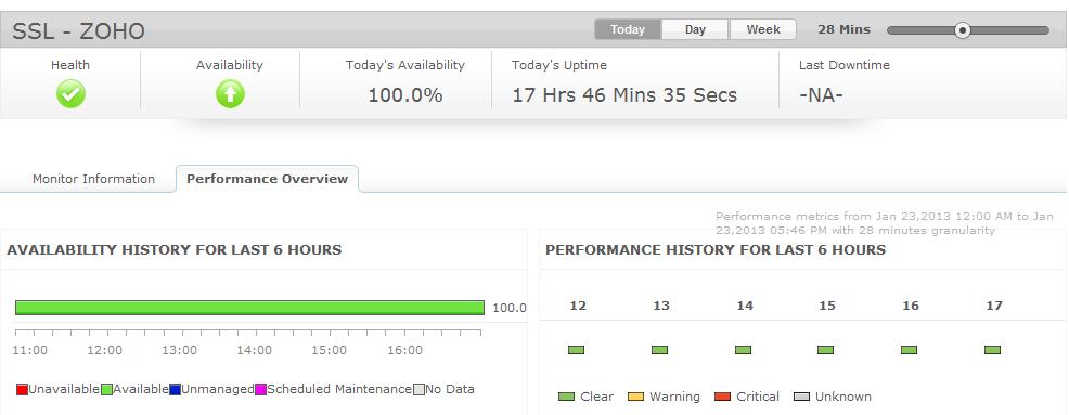 SSLサーバー証明書 監視画面