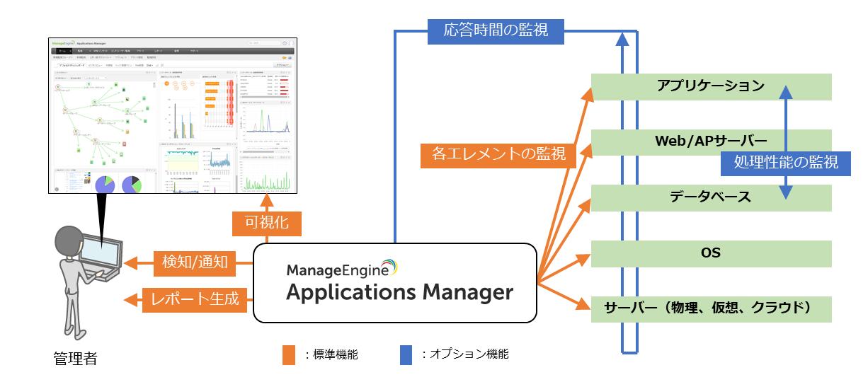 アプリケーションパフォーマンス監視機能イメージ