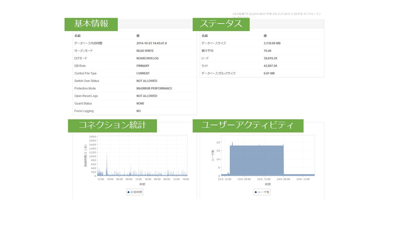 Oracle監視例2/3