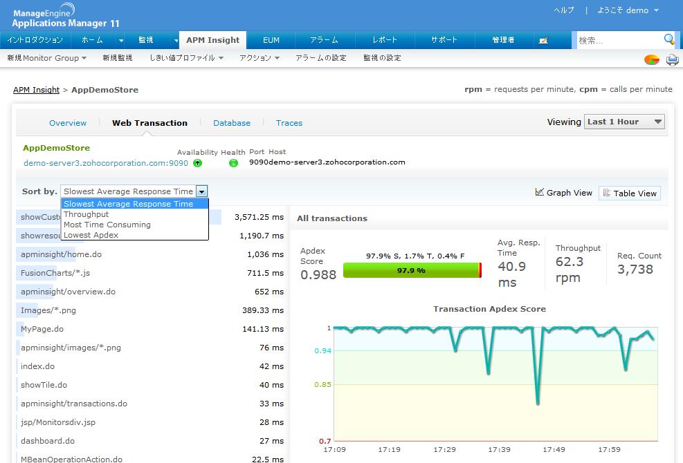 APM Insight トランザクション監視画面