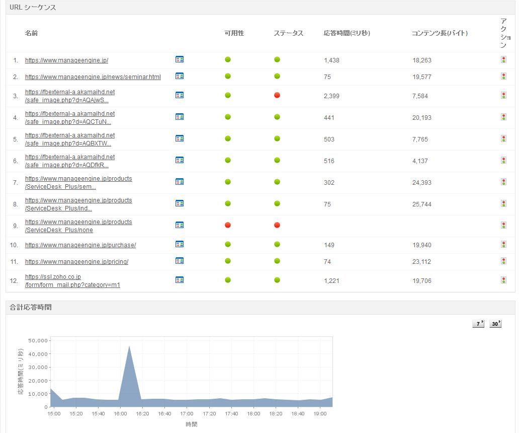 WebアプリケーションやWebサイトのページ遷移を監視