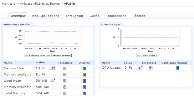 vFabric tc Server のメモリー使用率 監視画面