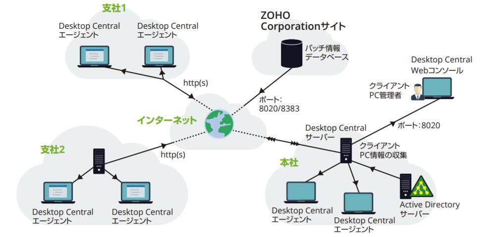 Desktop Central アーキテクチャー