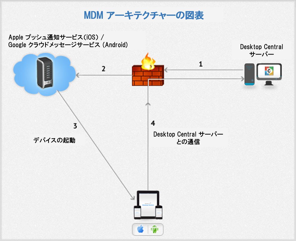 MDMアーキテクチャーの図表