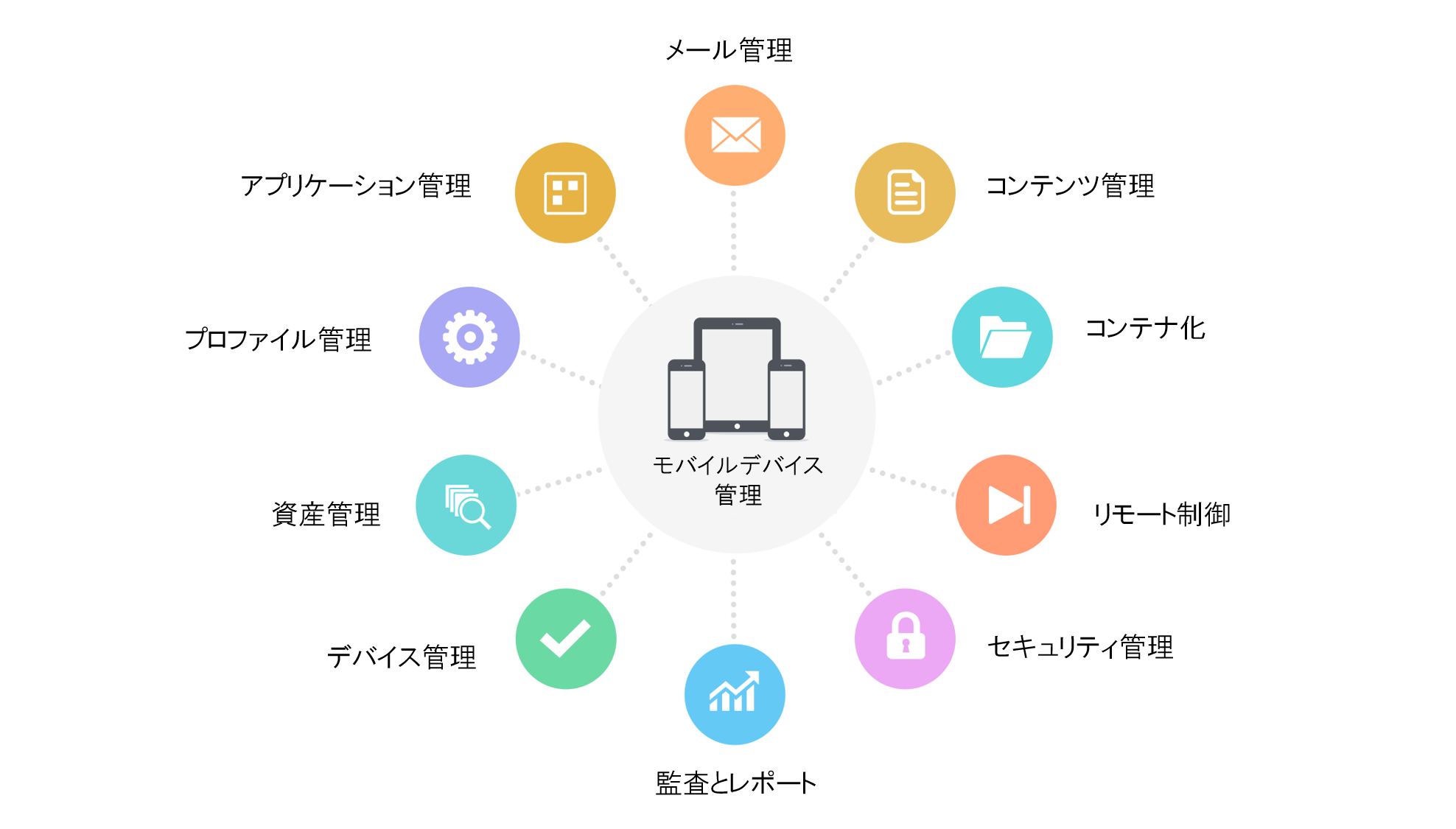 モバイルデバイス管理 desktop central