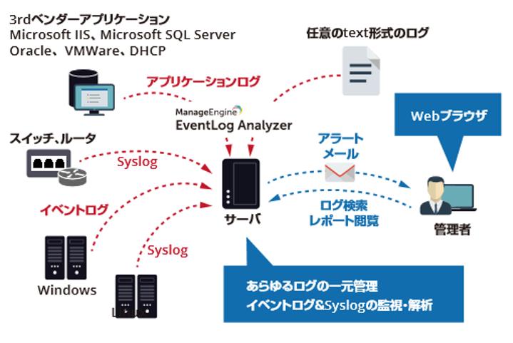 統合ログ管理/簡易SIEMソフト EventLog Analyzerの基本構成図