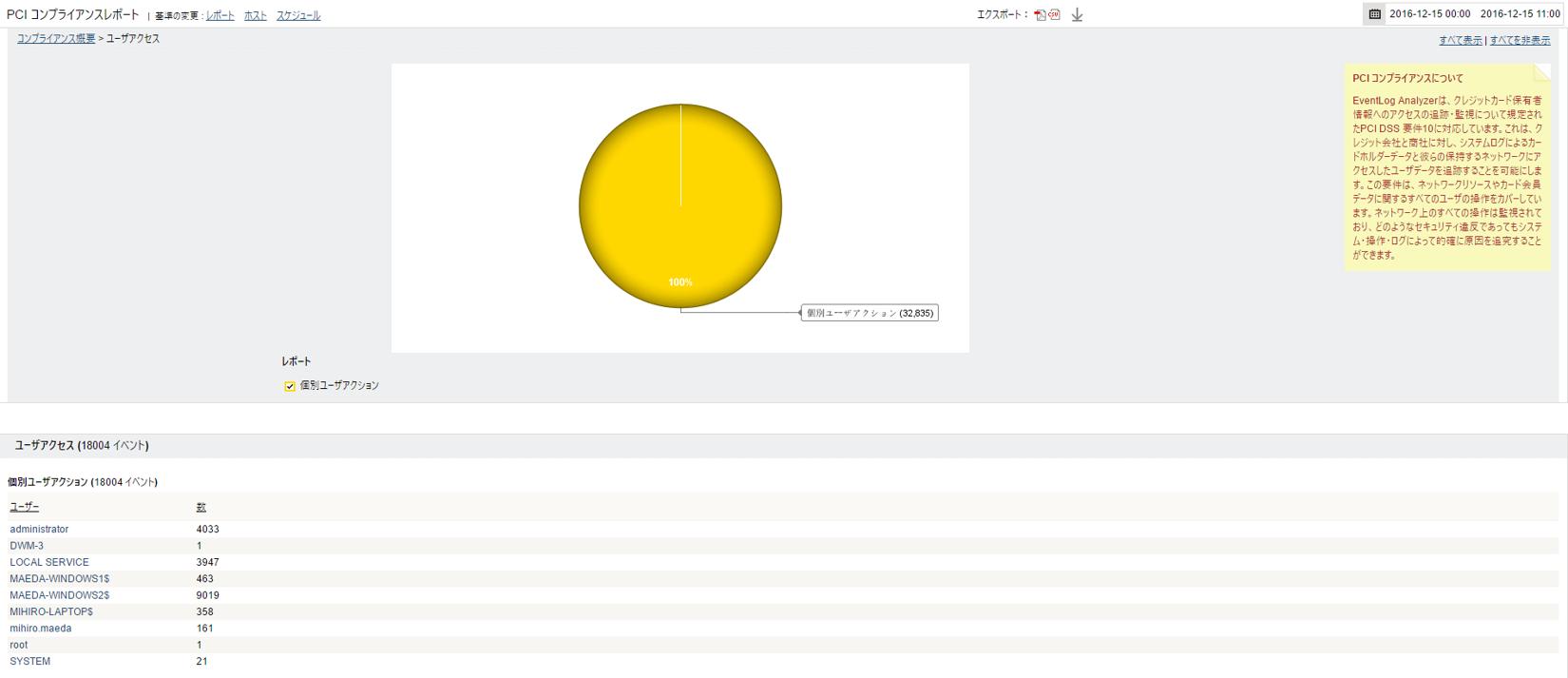 PCI-DSS個別ユーザーアクションレポート