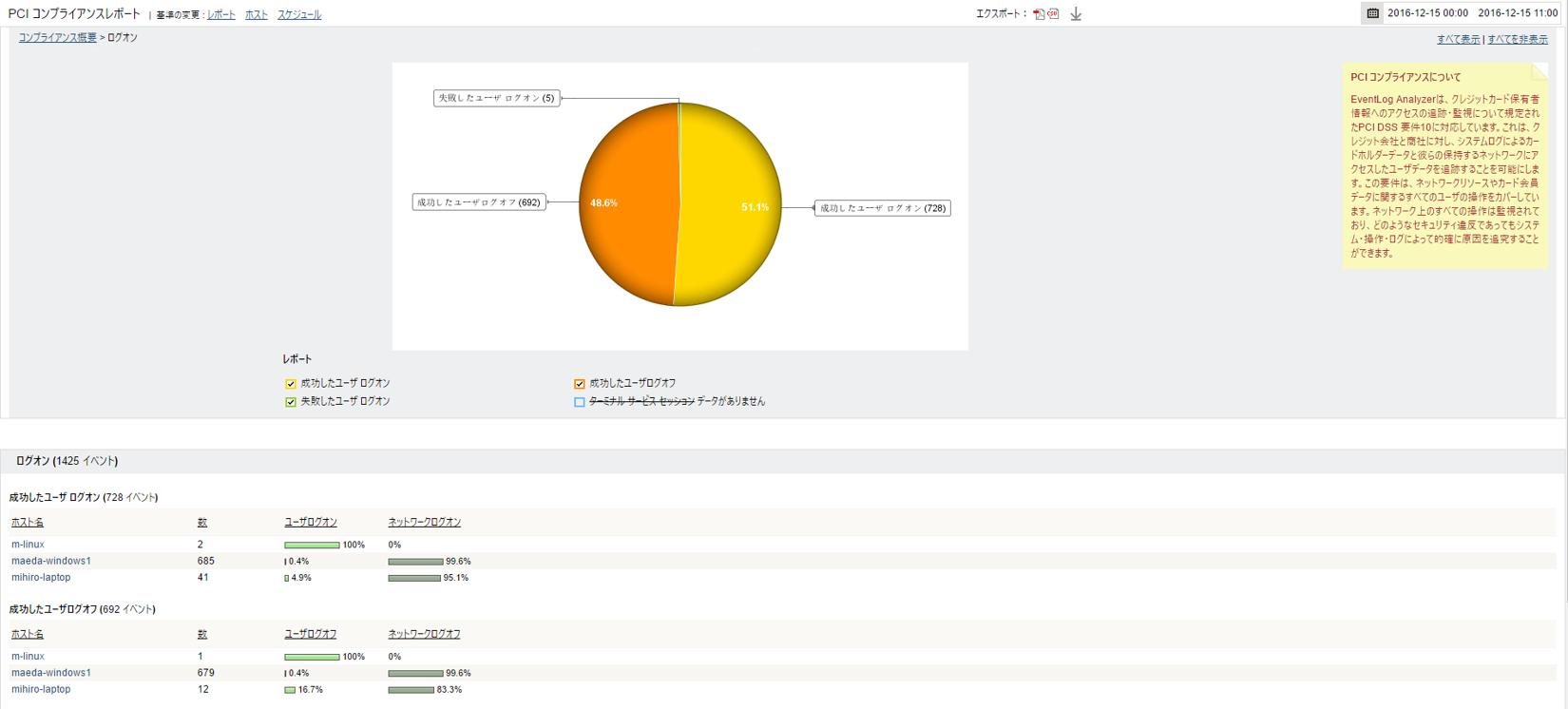 PCI-DSS成功したユーザーログオンレポート
