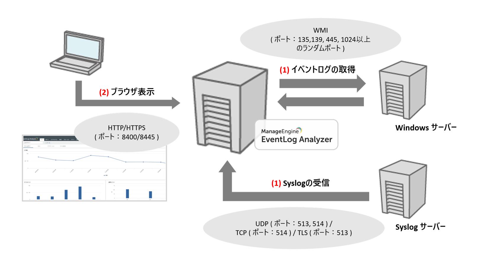 統合ログ管理/簡易SIEMソフト EventLog Analyzerのエージェントレス利用における構成図