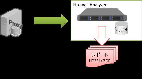 Firewall Analyzer Proxyログインポートイメージ