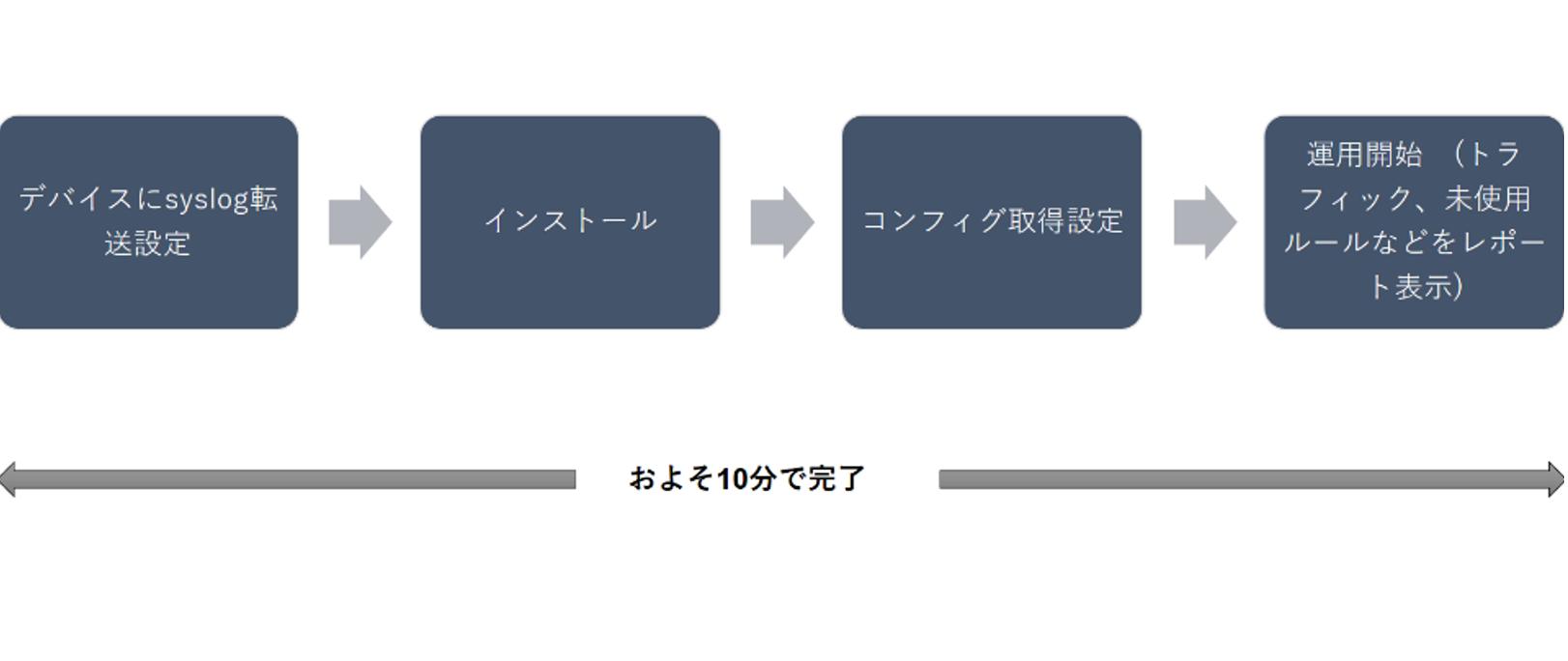 Firewall Analyzer:導入までの手順