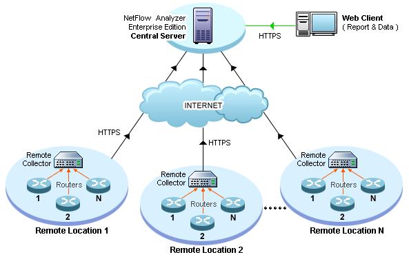 大規模/分散環境向け ネットワークトラフィック監視ツール NetFlow Analyzer Distributed Edition の基本構成