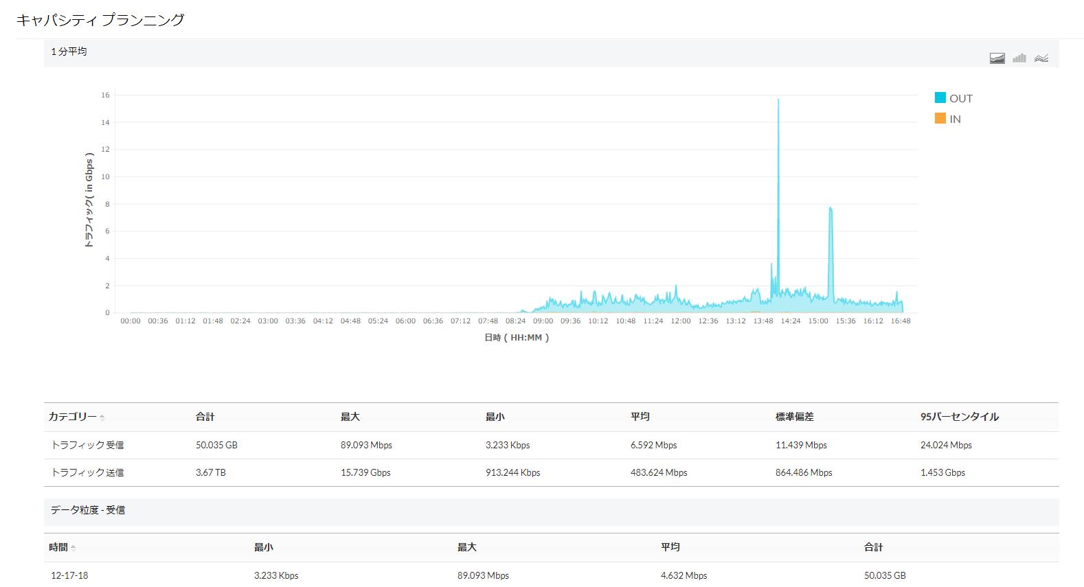 NetFlow Analyzer キャパシティプランニングレポート