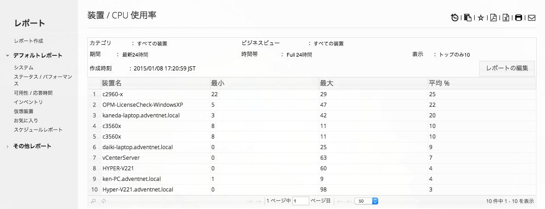 CPU使用率のトップ10レポート