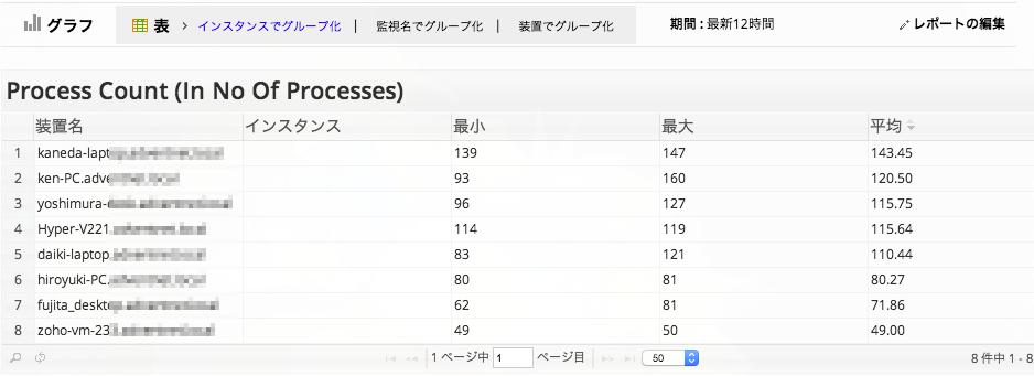 プロセス単位のメモリー使用率レポート