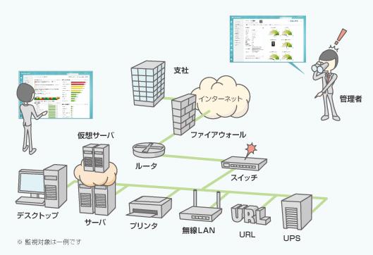 統合監視ツール OpManager 利用イメージ