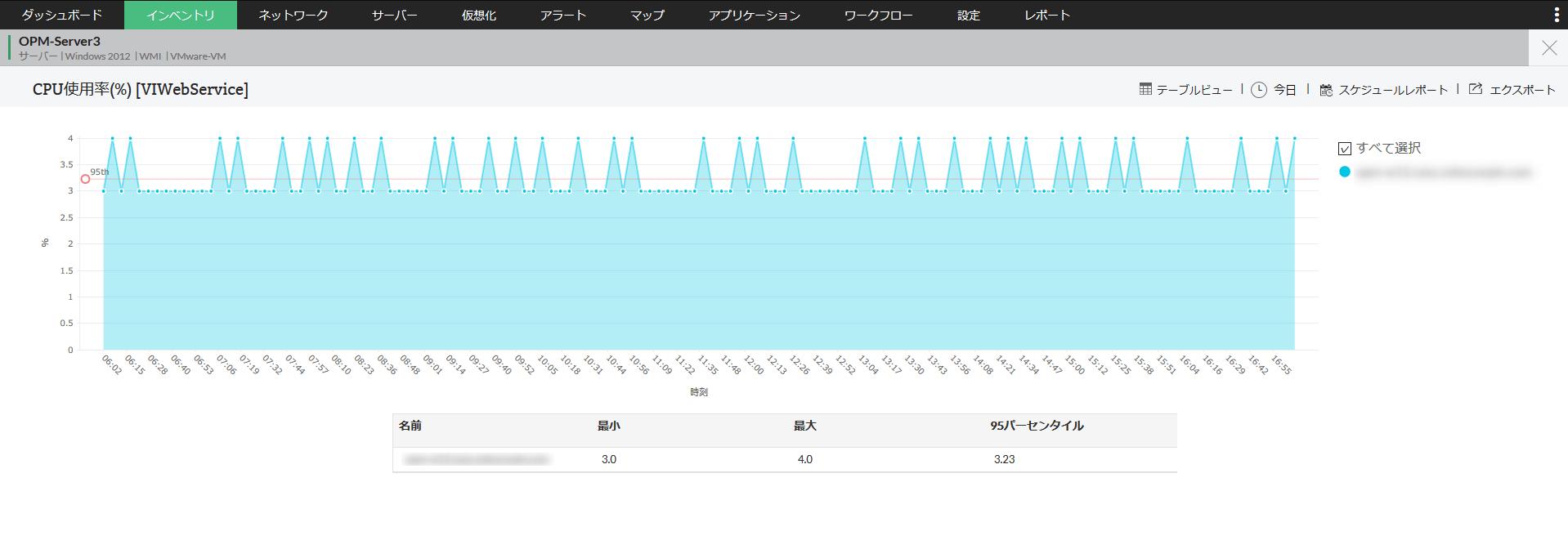 CPU使用率の時系列グラフ