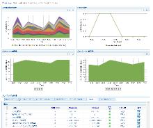 VMware ESX監視機能(オプション)を強化