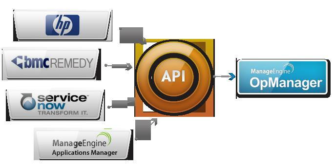 OpManagerとREST API