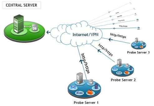 Enterprise Editionの分散サーバー構成のイメージ