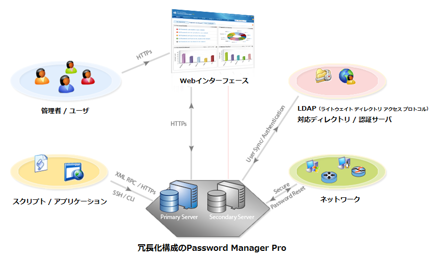 図1:Password Manager Pro構成イメージ