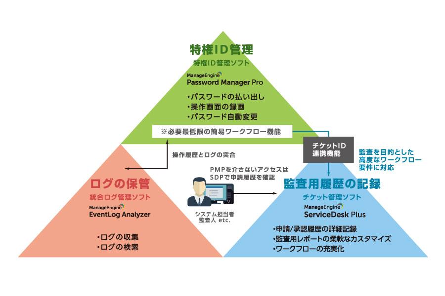 パスワード管理の一元化