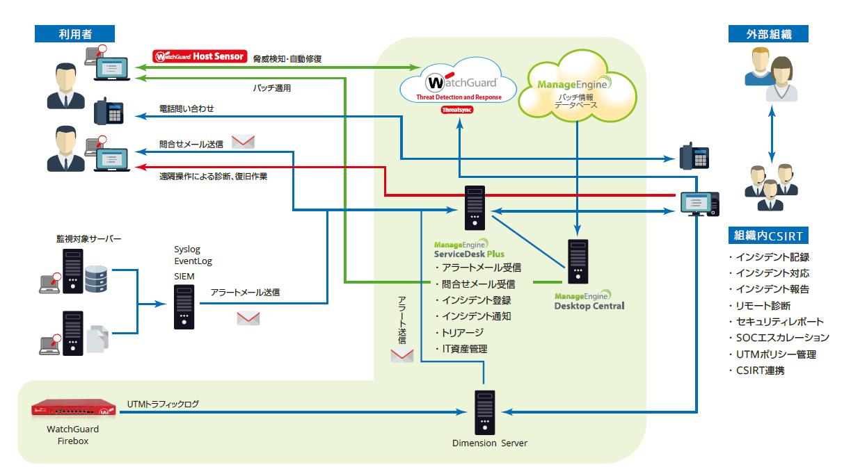ServiceDesk Plus CSIRTモデル