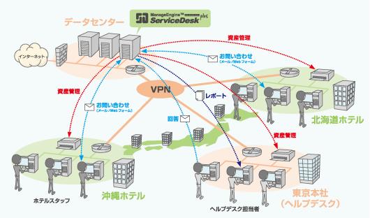 ServiceDesk Plus Enterprise Edition によるヘルプデスクのシステム構成