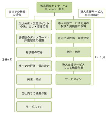 implementation-flow
