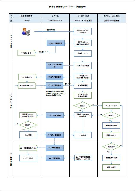 運用フロチャートイメージ