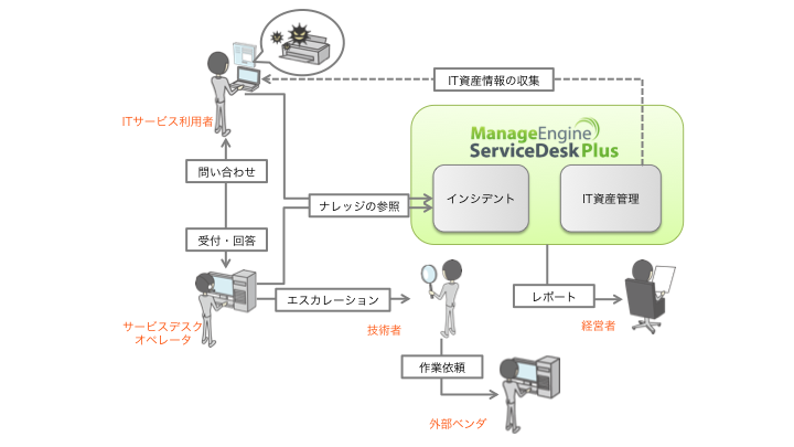 ServiceDesk Plus Professional Edition構成イメージ