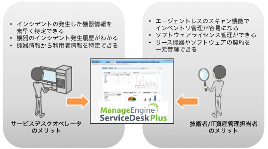 ServiceDesk Plus Professional Edition 導入メリット