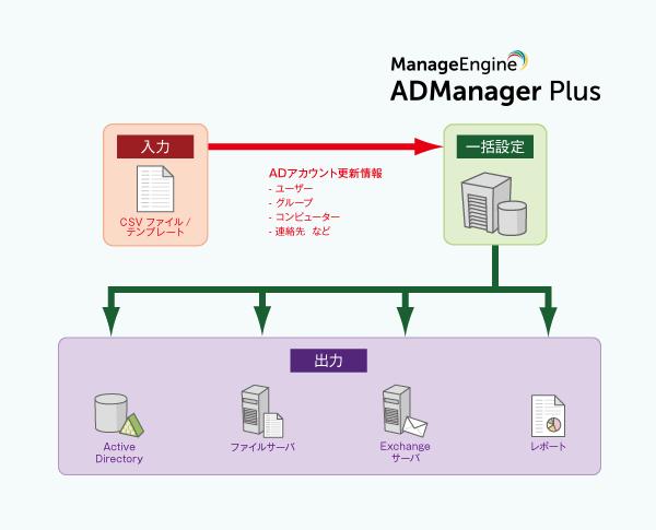 ADManager Plus による Active Directory ユーザー一括管理イメージ